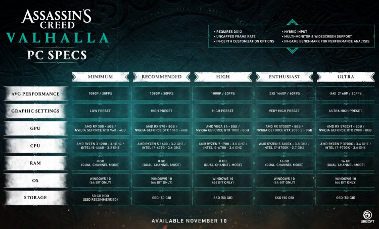 """According to the specifications, """"Valhalla"""" will be the first game in the series with DirectX 12 support."""
