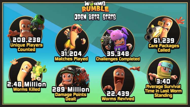 Open beta testing results of Worms Rumble amazed developers